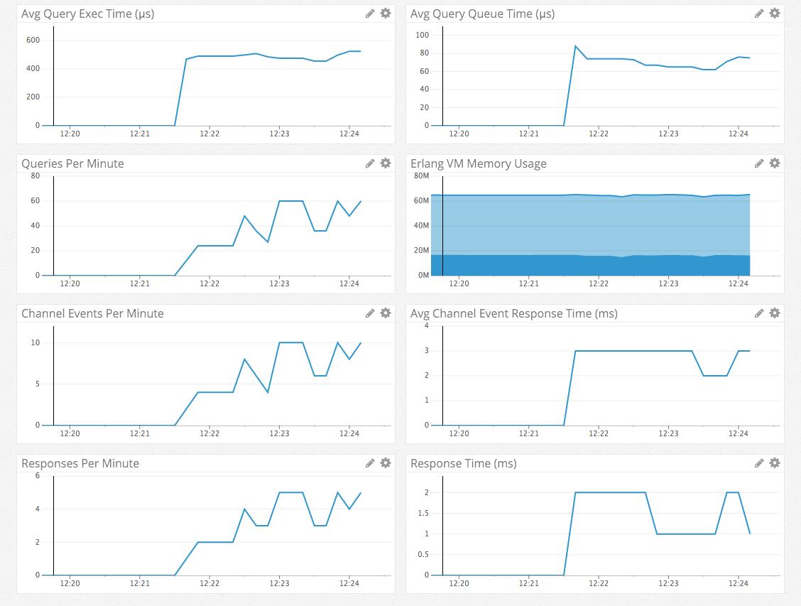 Elixometer metrics graphs